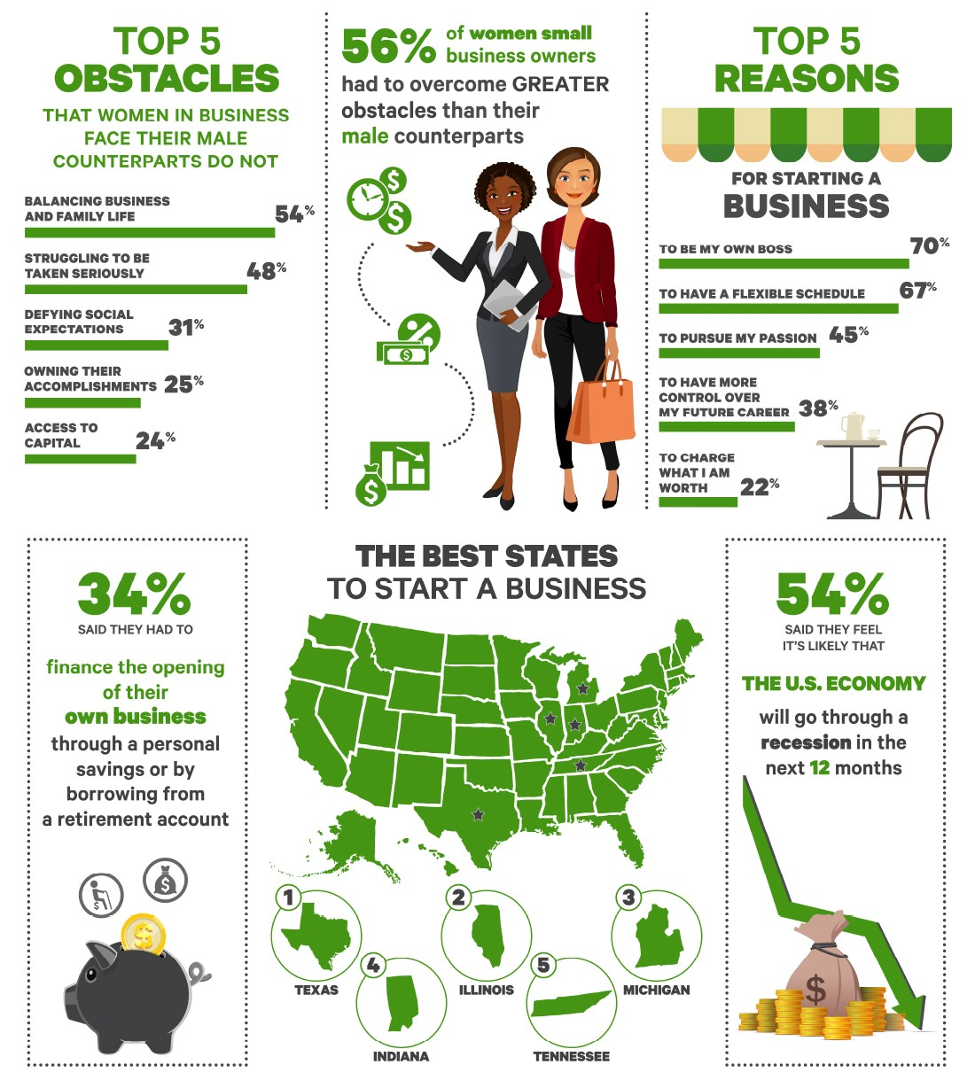 Women's Small Business Month Infographic