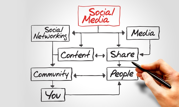 Shaw Academy: $29 for Social Media Marketing and Online Reputation Management Course from Shaw Academy ($395 Value)