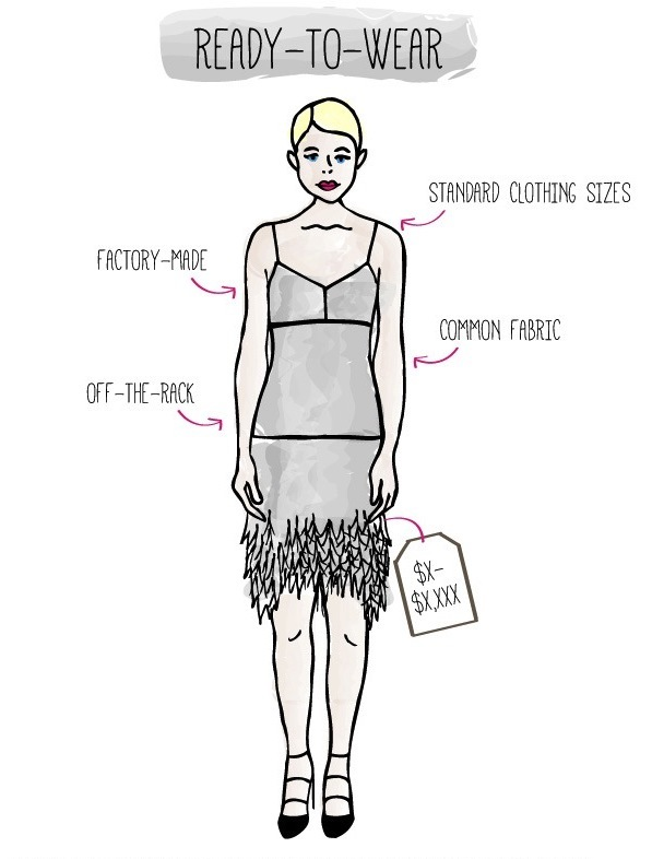 Haute Couture Vs Ready To Wear