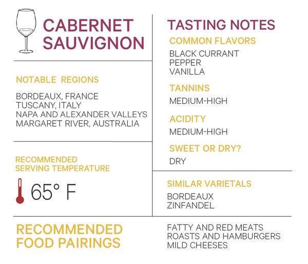 Cabernet Sauvignon notable regions tasting notes serving temperature varietals food pairings