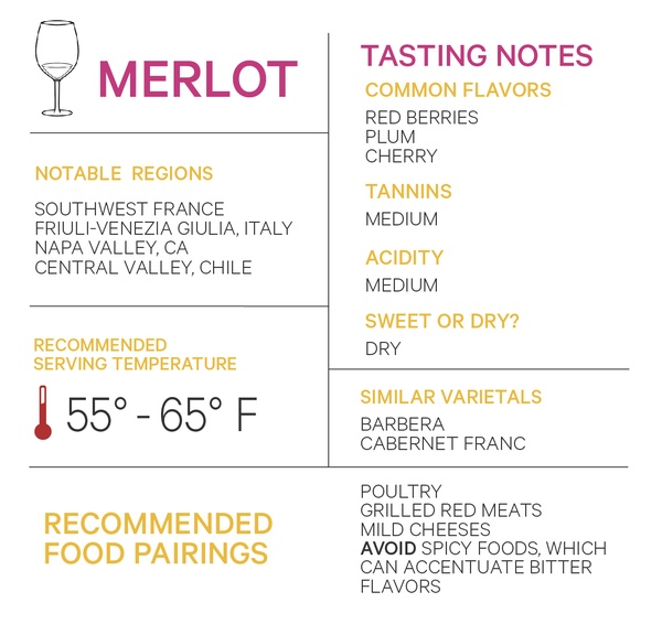 Merlot notable regions tasting notes serving temperature varietals food pairings
