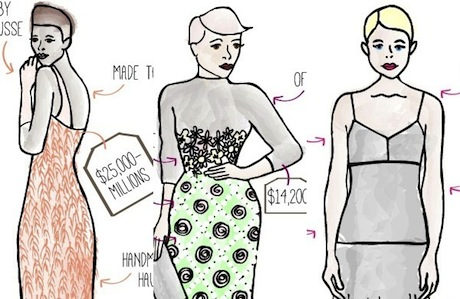 How to Tell If It's Haute Couture