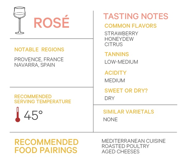 Rose wine notable regions tasting notes serving temperature varietals food pairings