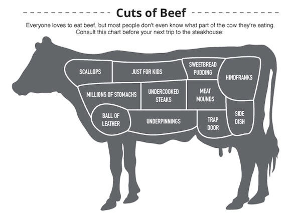 dem-cuts-of-beef-600c431