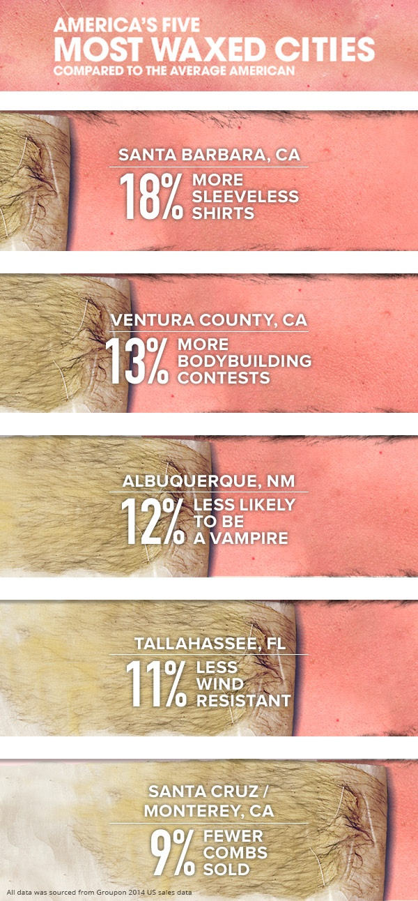 The Most And Least Waxed Cities In America