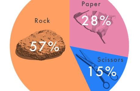 Rock, Paper, or Scissors: How to Crush Any Opponent