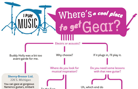 Finding the Right Local Music Store for You