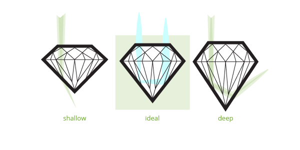 Guide to Diamond Cuts