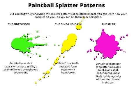 Paintball Splatter Patterns: What They Mean