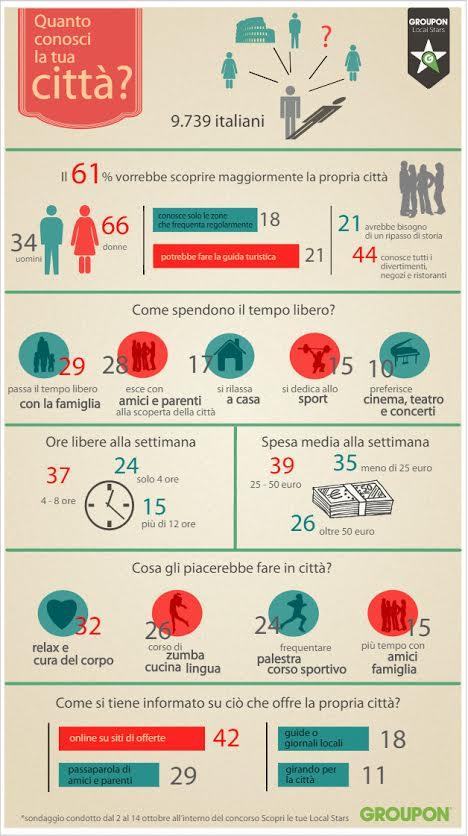 Infografica informazioni locali
