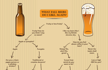Choose Your Own Autumn Beer Adventure