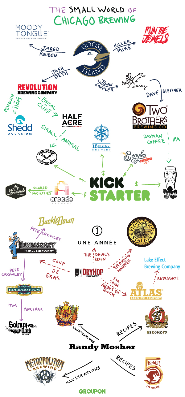 Chicago Craft Brewers' Tangled Family Tree