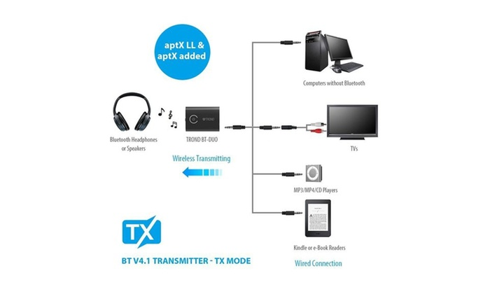 Up To 65 Off On 2in1 Bluetooth V4 1 Transmitt Groupon Goods