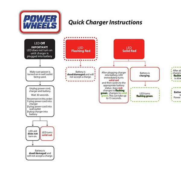 Fisher Price Power Wheels® 12-Volt Quick Charger H7462